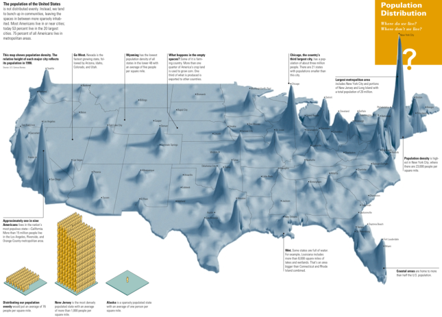 USA population density